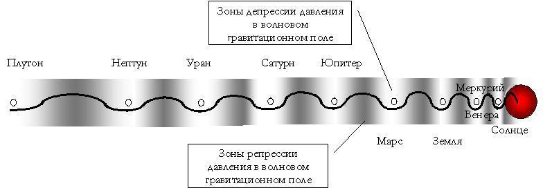 Волновое поле сил вытеснения