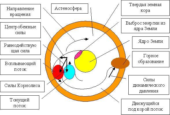 Рис. 4 Схема движения