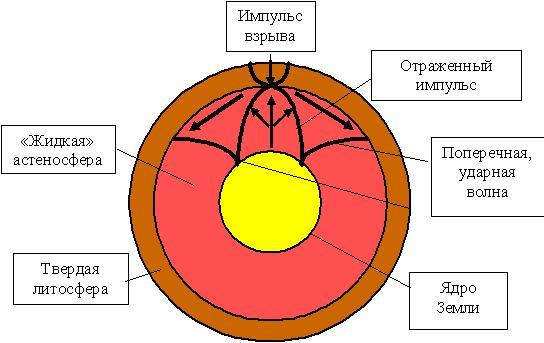 Рис.11 Схема распространения