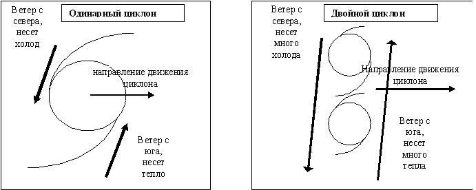 Рис.7 Схема распределения