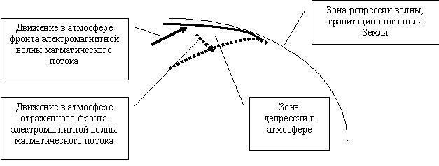 Рис 3 движениефронта электромагнитной